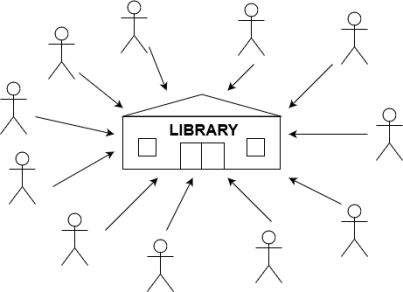 library Diagram
